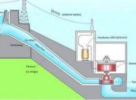 Hidroelektrik Santral Çeşitleri