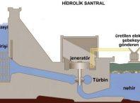 Hidroelektrik Santrallerinde Elektrik Nasıl Üretilir?