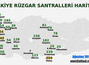 Türkiye'deki Rüzgar Santralleri